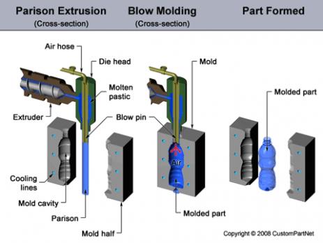 مراحل ساخت قالب بادی